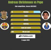 Andreas Christensen vs Pepe h2h player stats