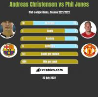 Andreas Christensen vs Phil Jones h2h player stats