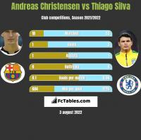 Andreas Christensen vs Thiago Silva h2h player stats