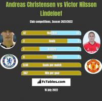 Andreas Christensen vs Victor Nilsson Lindeloef h2h player stats