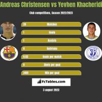 Andreas Christensen vs Yevhen Khacheridi h2h player stats