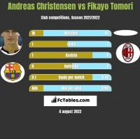 Andreas Christensen vs Fikayo Tomori h2h player stats