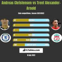 Andreas Christensen vs Trent Alexander-Arnold h2h player stats