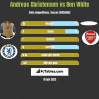 Andreas Christensen vs Ben White h2h player stats