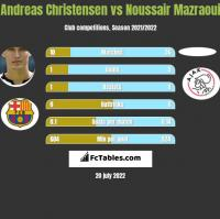 Andreas Christensen vs Noussair Mazraoui h2h player stats