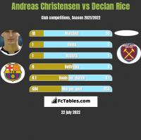 Andreas Christensen vs Declan Rice h2h player stats