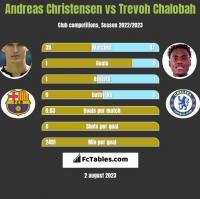 Andreas Christensen vs Trevoh Chalobah h2h player stats