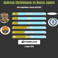Andreas Christensen vs Reece James h2h player stats