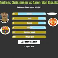 Andreas Christensen vs Aaron-Wan Bissaka h2h player stats
