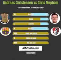 Andreas Christensen vs Chris Mepham h2h player stats