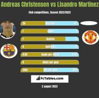 Andreas Christensen vs Lisandro Martinez h2h player stats