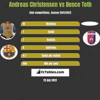Andreas Christensen vs Bence Toth h2h player stats