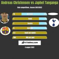 Andreas Christensen vs Japhet Tanganga h2h player stats