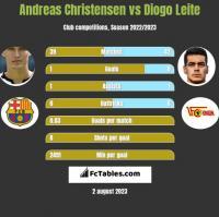 Andreas Christensen vs Diogo Leite h2h player stats