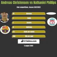 Andreas Christensen vs Nathaniel Phillips h2h player stats