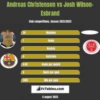 Andreas Christensen vs Josh Wilson-Esbrand h2h player stats