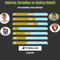 Andreas Cornelius vs Andrea Belotti h2h player stats