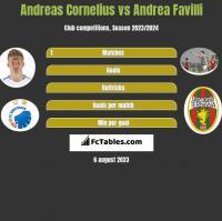 Andreas Cornelius vs Andrea Favilli h2h player stats