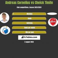Andreas Cornelius vs Cheick Timite h2h player stats