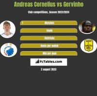 Andreas Cornelius vs Gervinho h2h player stats