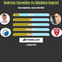 Andreas Cornelius vs Gianluca Caprari h2h player stats