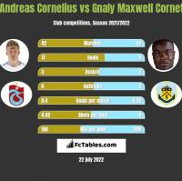 Andreas Cornelius vs Gnaly Maxwell Cornet h2h player stats