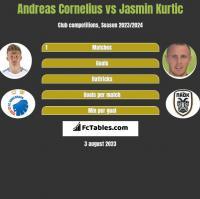 Andreas Cornelius vs Jasmin Kurtic h2h player stats