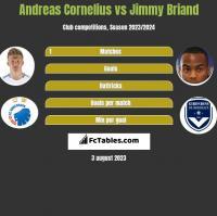 Andreas Cornelius vs Jimmy Briand h2h player stats