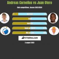 Andreas Cornelius vs Juan Otero h2h player stats