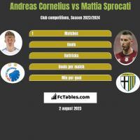 Andreas Cornelius vs Mattia Sprocati h2h player stats