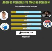 Andreas Cornelius vs Moussa Dembele h2h player stats