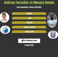 Andreas Cornelius vs Moussa Konate h2h player stats
