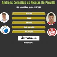 Andreas Cornelius vs Nicolas De Preville h2h player stats