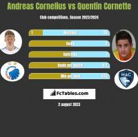 Andreas Cornelius vs Quentin Cornette h2h player stats