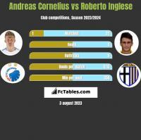 Andreas Cornelius vs Roberto Inglese h2h player stats