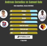 Andreas Cornelius vs Samuel Kalu h2h player stats
