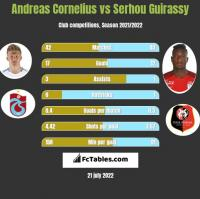 Andreas Cornelius vs Serhou Guirassy h2h player stats