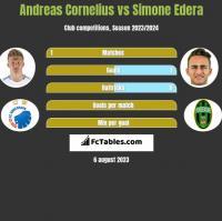 Andreas Cornelius vs Simone Edera h2h player stats