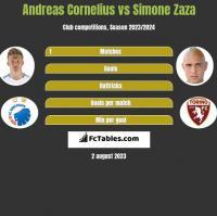 Andreas Cornelius vs Simone Zaza h2h player stats