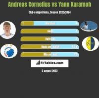 Andreas Cornelius vs Yann Karamoh h2h player stats