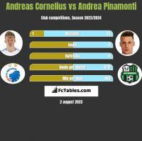 Andreas Cornelius vs Andrea Pinamonti h2h player stats