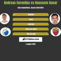Andreas Cornelius vs Houssem Aouar h2h player stats