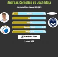 Andreas Cornelius vs Josh Maja h2h player stats