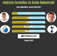 Andreas Cornelius vs Dejan Kulusevski h2h player stats