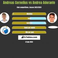 Andreas Cornelius vs Andrea Adorante h2h player stats