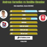 Andreas Cornelius vs Denilho Cleonise h2h player stats