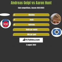 Andreas Geipl vs Aaron Hunt h2h player stats