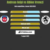 Andreas Geipl vs Albion Vrenezi h2h player stats