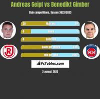 Andreas Geipl vs Benedikt Gimber h2h player stats