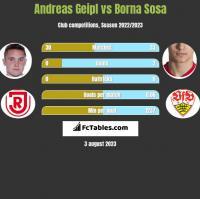 Andreas Geipl vs Borna Sosa h2h player stats